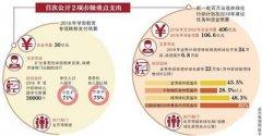 北京197家市级部门预算公布 30亿投向学前教育