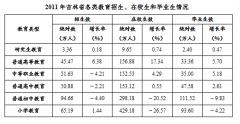 2018天津事业单位考试行测资料分析练习题(11)