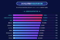 鲁大师2019年Q1季度全国手机信号排行:小米MIX3荣获第一名!