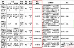 2019上海公务员考试财务管理专业课如何复习