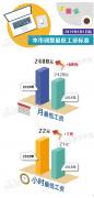 好消息!4月1日起,上海市最低工资涨至2480元