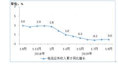 工信部:前三季度电信业务收入累计完成9914亿元