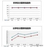 2020研究生成绩查询入口研招网 2020考研国家线预测什么时候公布?(4)