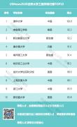 USNews 2020世界大学工程学排行榜出炉,前10名包含4所中国高校!