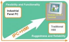 1000开放式HMI,RISC