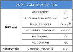 2021年广东在职研究生招生对象及学费一览表!